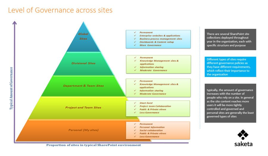 SharePoint Governance - Level of Governance - Global Sites - Divisional Site - Department Sites - Project Sites - Team Sites - My Sites - Governance at all the levels with the help of Governance Committee